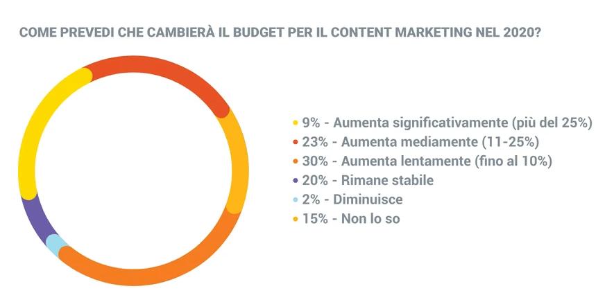 Percentuali delle previsioni di spesa legata al content marketing aziendale per il 2020.